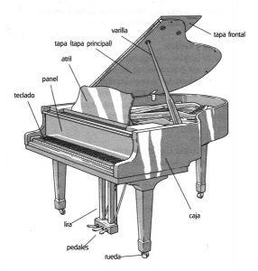 """Partes del piano de cola: """"El Piano"""", Hugo Pinksterboer, Mundimúsica Ediciones."""
