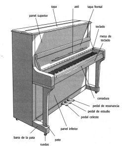 """Partes del piano vertical: """"El Piano"""", Hugo Pinksterboer, Mundimúsica Ediciones."""